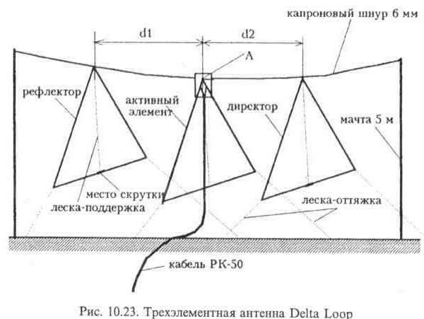 вляет 8-11 дБ.  Для получения расчетной диаграммы направленности точка питания антенны должна быть расположена на...