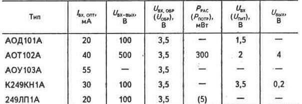 ток напряжение диодов таблица