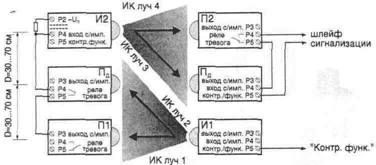 Четырехлучевой ИК барьер