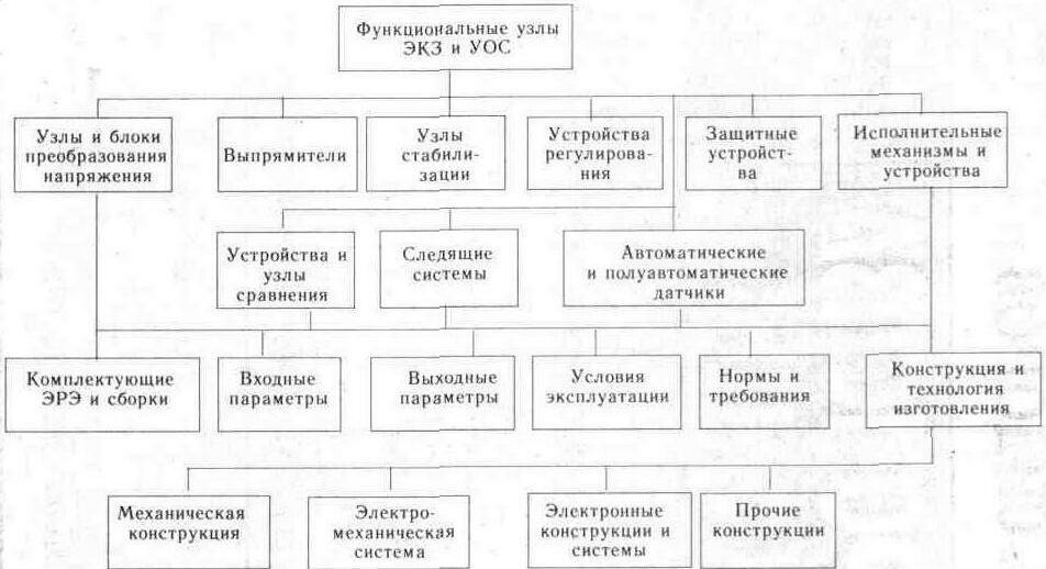 Рис. 1.3 Структурная схема