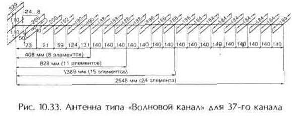 13-элементная антенна типа волновой канал состоит из трех рефлекторов, активного петлевого вибратора и 9 директоров