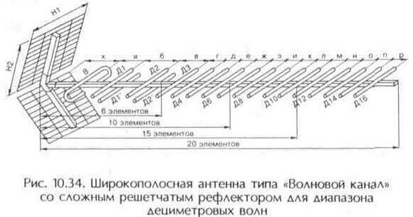 Антенна типа «Волновой канал»