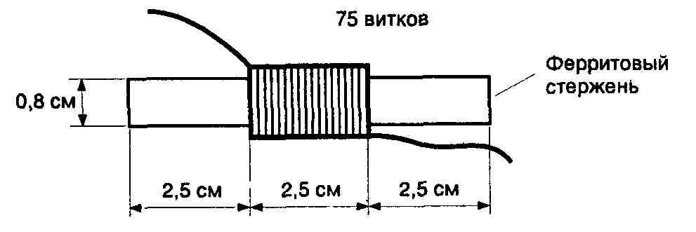 Рис 2 74 Конструкция катушки