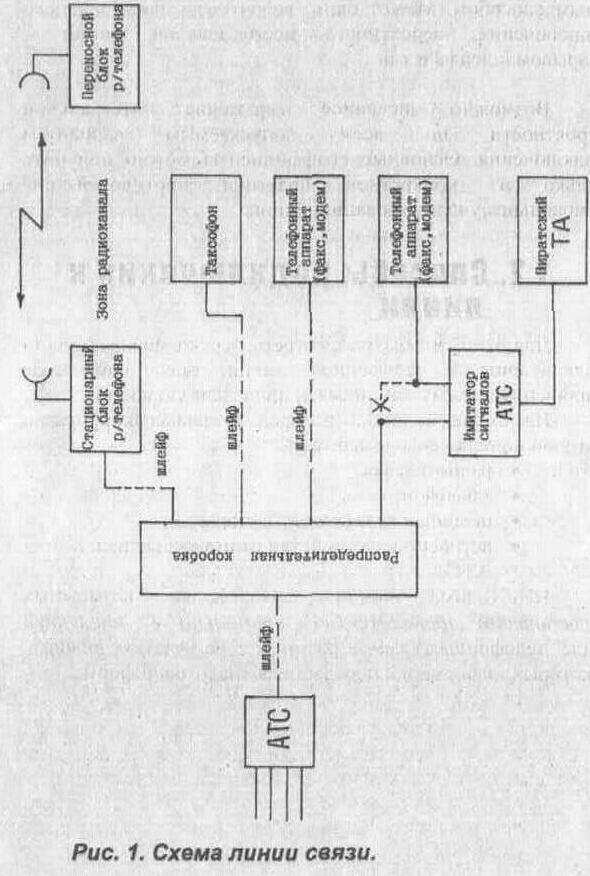 Рис. 1. Схема линии связи.  Из этой схемы видно, что можно выделить пять основных зон пиратского подключения.