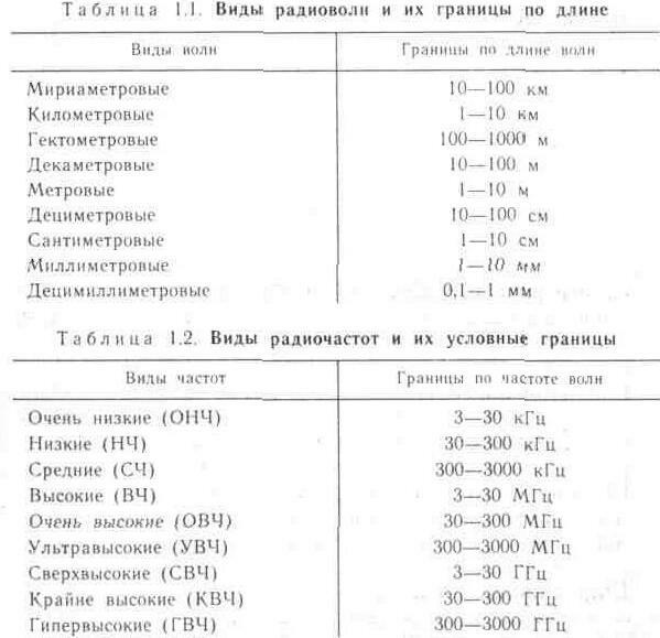 Диапазоны (полосы) частот и виды радиосвязи
