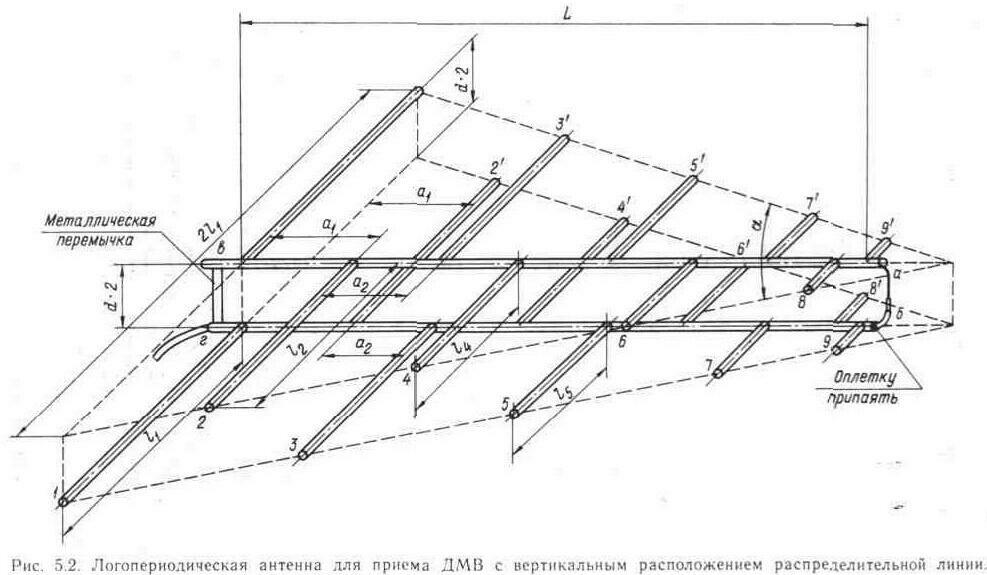 Логопериодическая антенна для т2 своими руками 49